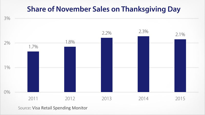 chart showing sales on Thanksgiving Day