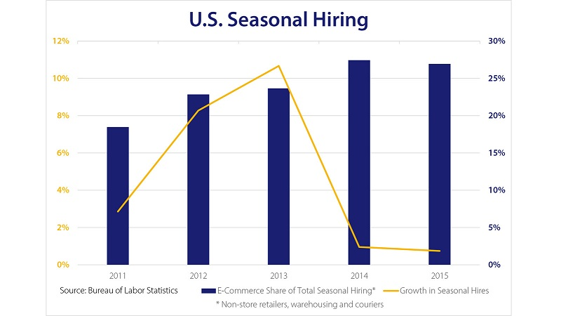 chart showing seasonal hiring
