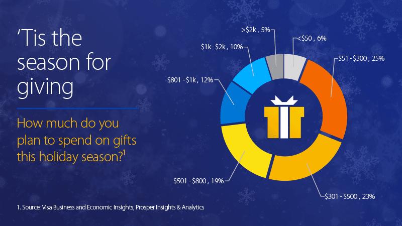 Pie graph of How much do you plan to spend on gifts this holiday season?