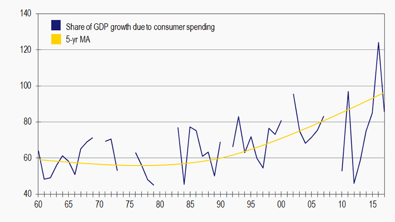 Data Chart that presend Share of GDP grouth due to consumer spending and 5-year MA