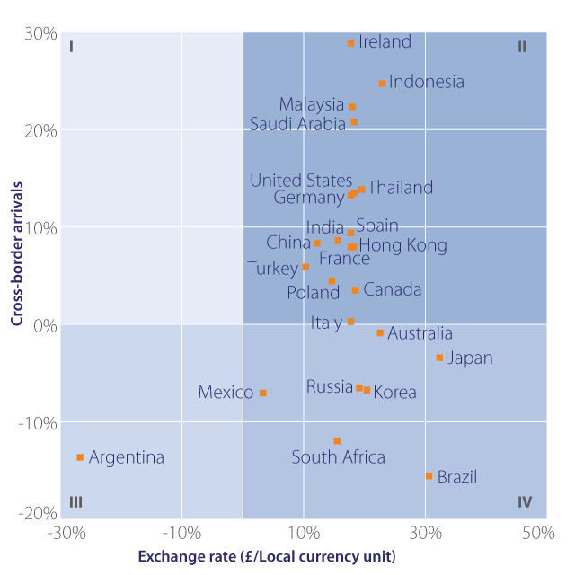 exchange-rate-versus-arrivals