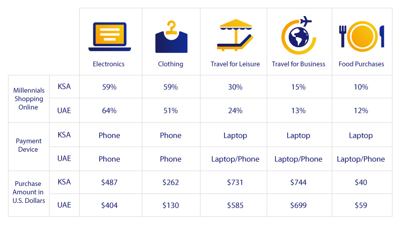 chart showing G C C millenials shopping categories and devices