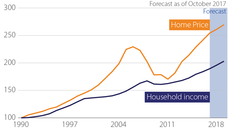 Household income and existing home prices