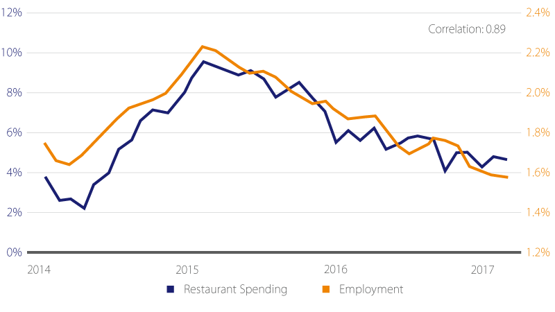 Restaurant spending and job growth graph