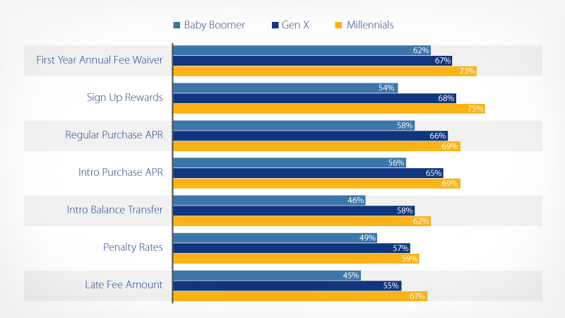 Desired primary card features grouped by percentages for Baby Boomer, Gen X and Millenials.