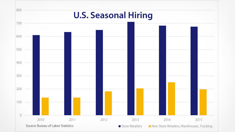 U.S. Seasonal hiring chart of store retailers and non-store retailers from 2010 to 2015.