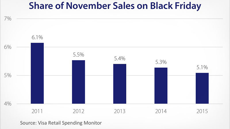 Graph of share of November sales on Black Friday from 2011 to 2015.