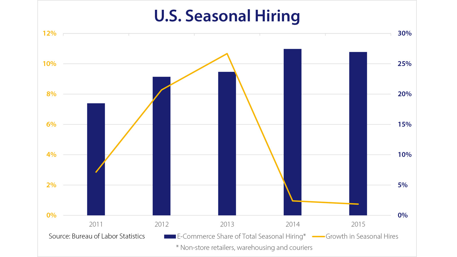 Chart of U.S. seasonal hiring from 2011 to 2015 showing e-commerce share of total seasonal hiring vs. growth in seasonal hires.