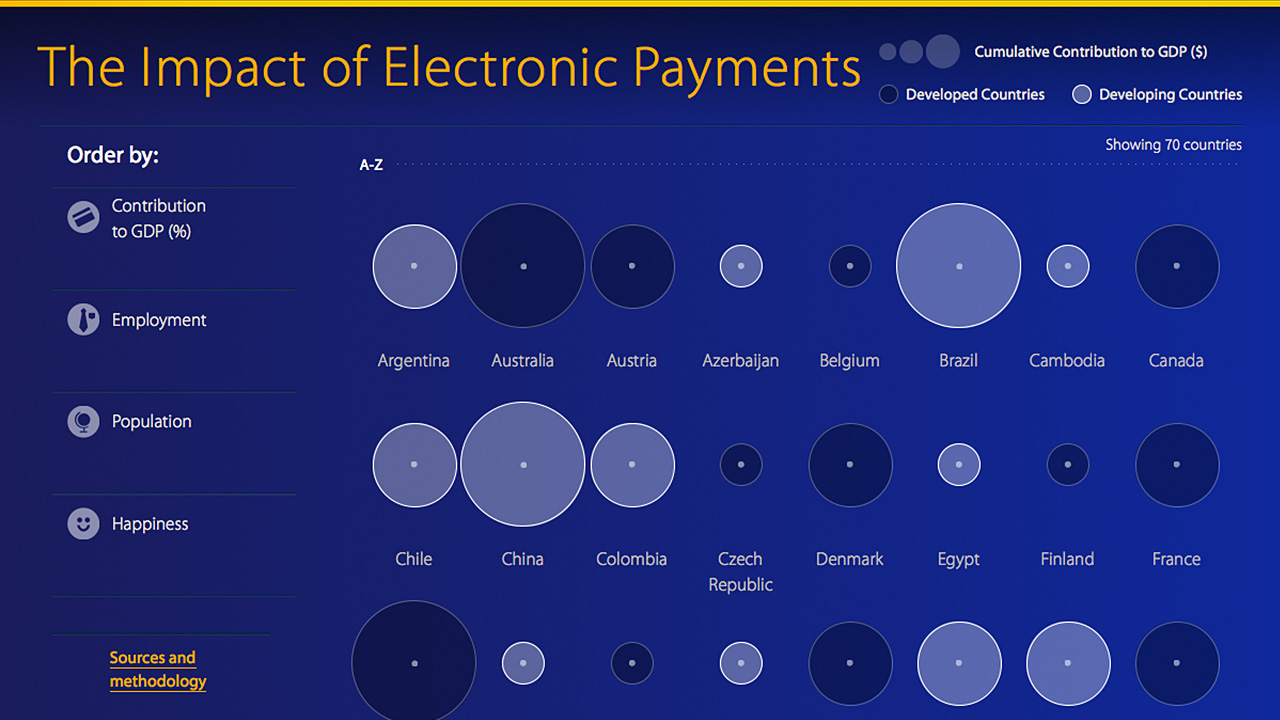global-electronic-payments