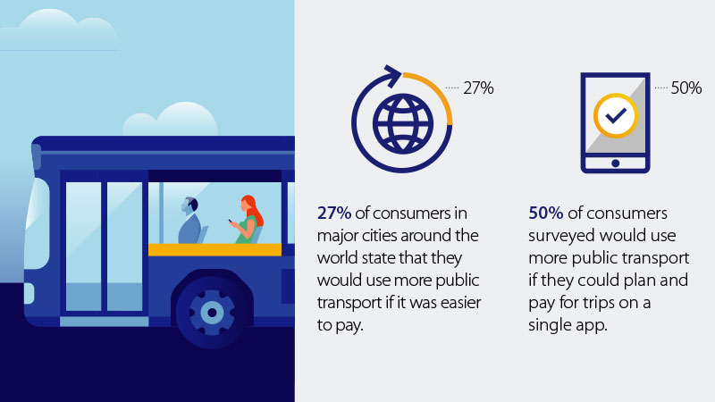 27% of consumers in major cites around the globe would use more public transport if it was easier to pay.