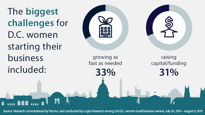 Graphic - The biggest challenges for D.C. women starting their business included - 33% growing as fast as needed - 31% raising capital/funding