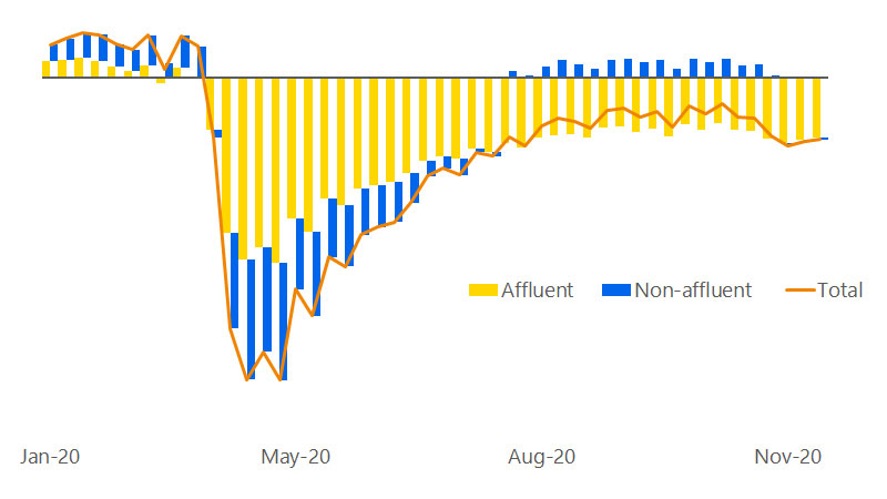 A line chart showing that YoY transaction growth of affluent households. See Image description for more information.
