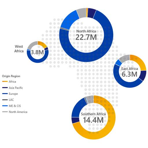 Series of four pie charts sized according to relative arrivals in each region, starting with 3.8 mil. in West Africa. Please see image description for more details.