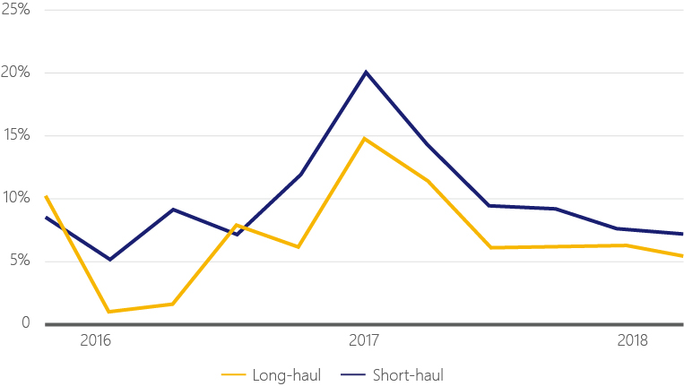 Long haul versus short haul beach travel line chart from 2016 to 2018.