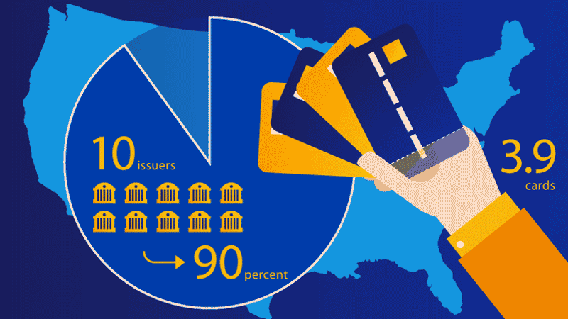 Left side: Pie graph that shows 10 issuers and an arrow pointing to 90 percent. Right side: A hand holding 4 credit cards and text saying 3.9 cards. Map of the U.S.A. is in the background.