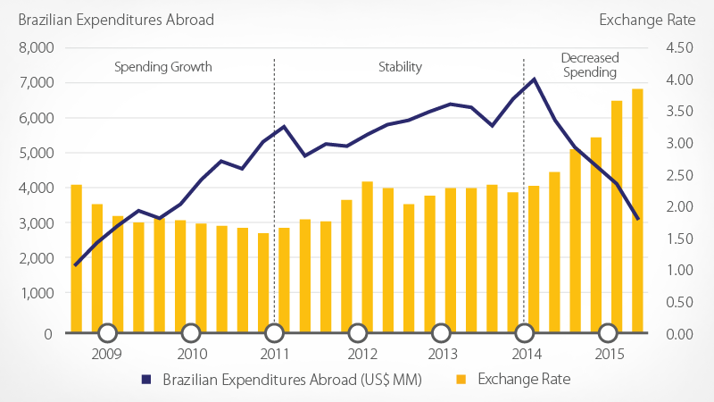 Graph of Brazilian expenditures abroad and exchange rates from 2009 to 2015.