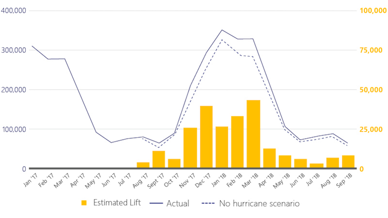 Bar graph and line graph showing arrivals in Mexico relative to no hurricane scenario from January 2017 to September 2018.