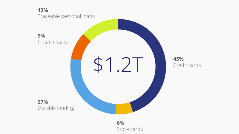Donut chart showing 45 percent credit cards, 13 percent Traceable personal loans, 9 percent Fintech loans, 27 percent Durable lending and 6 percent store cards.