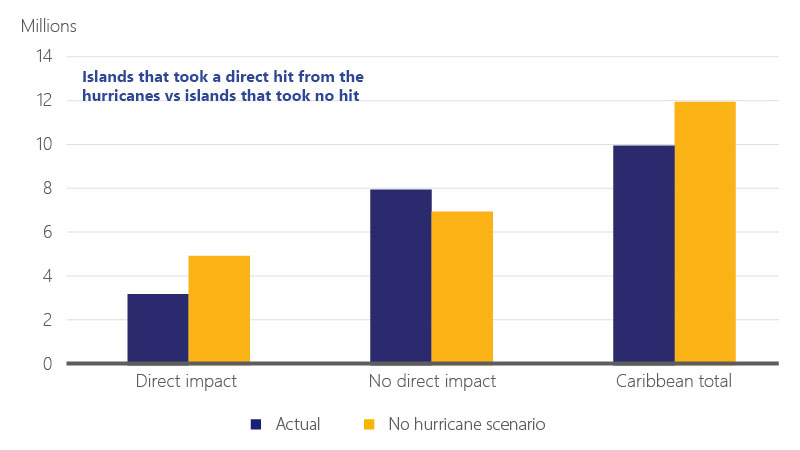 Bar chart of islands that took a direct hit from the hurricanes vs. islands that took no hit.