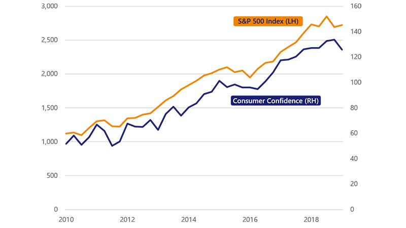 Line graph showing consumer confidence at 51.7, S&P 500 at 1121.60 in March 2010, growing to 125.7 and 2722.08 respectively in March 2019.