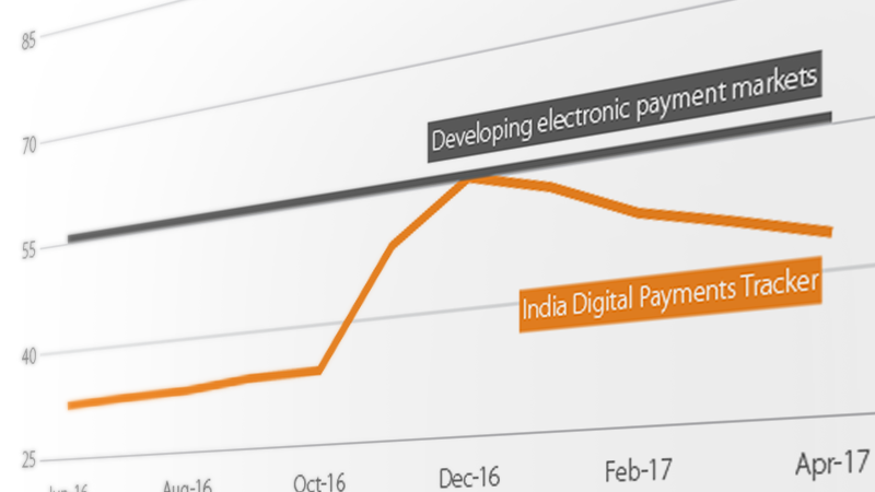 Graph showing developing electronic payment markets and India digital payments tracker.