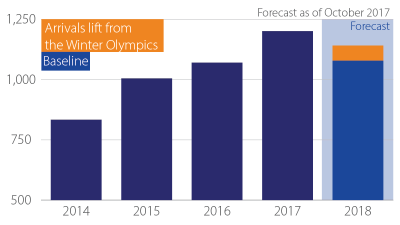 Bar graph showing arrivals lift from Winter Olympics from 2014 to 2018. Described in detail below.