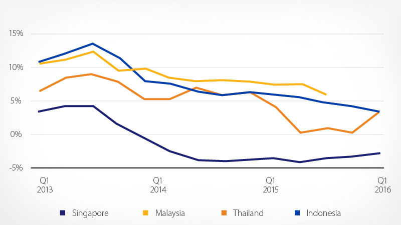 Housing price growth from Q1 2013 to Q1 2016 in Singapore, Malaysia, Thailand and Indonesia.