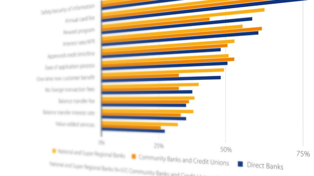 Graph on how consumers evaluate credit cards