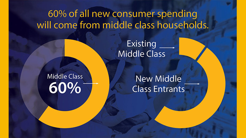 The power of the Global middle class +15$ Trillion aggregate additional consumer spending by 2030. 60% of all new consumer spending will come from middle class households.