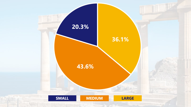 Pie chart showing small cities at 20.3% share of international travel, medium-sized cities with 43.6% share and large cities with 36.1 % share.
