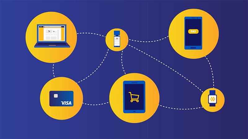 Interconnection between Visa credit card, laptop, smart phone, and smartwatch illustrated by dotted line.
