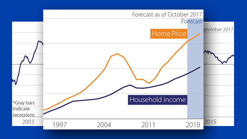 Graph showing forecast of home price vs. household income as of October 2017.