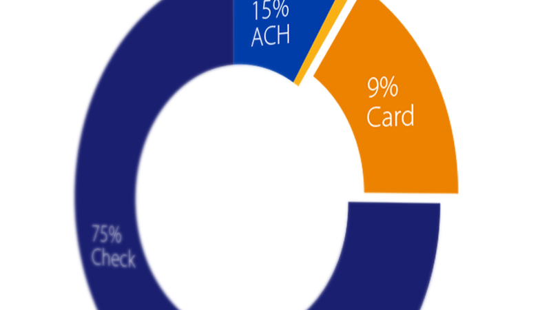 Illustration of a pie graph showing 75 percent check, 15 percent ACH and 9 percent card.
