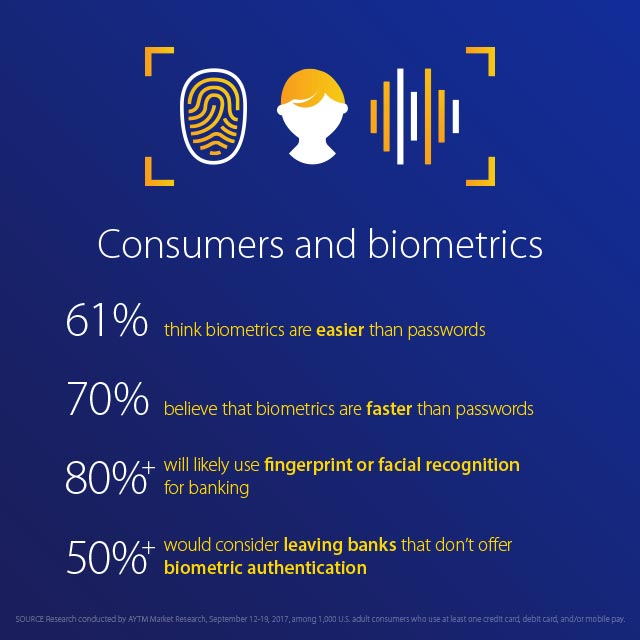 Infographic displaying consumer support for biometric payments: 61% think biometrics are easier than passwords; 70% believe biometrics are faster than passwords; 80% will use fingerprint or facial recognition for banking; 50% would consider leaving banks that don't offer biometrics.