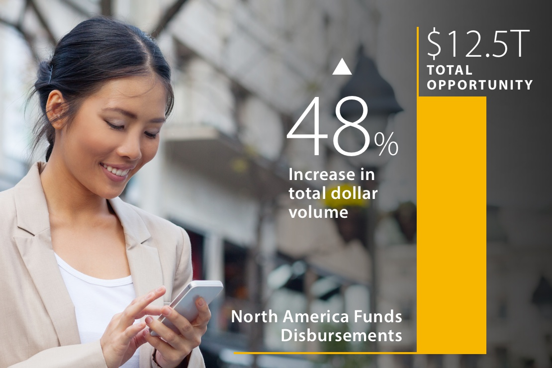 Composite:woman looking at her phone and superimposed text that says 48% increase in total dollar volume for North American Funds Disbursements.