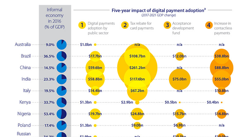 data visualization digital payments informal economy infographic