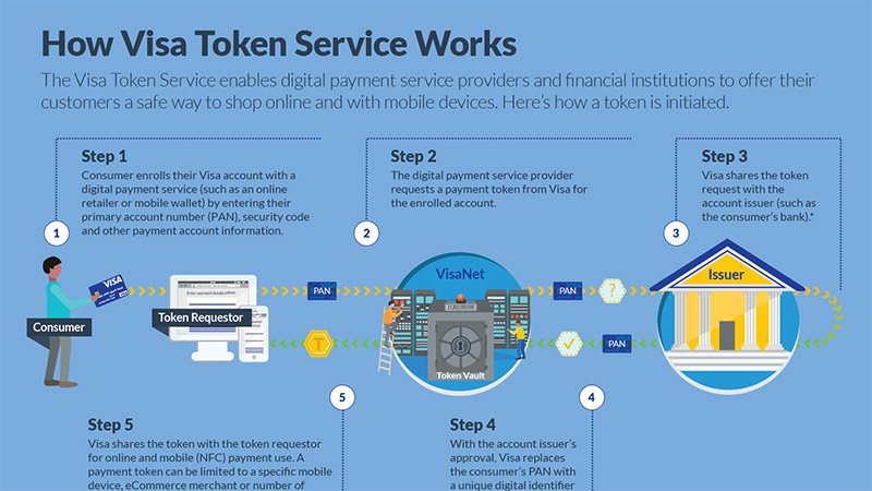 How Visa Token Service works infographic