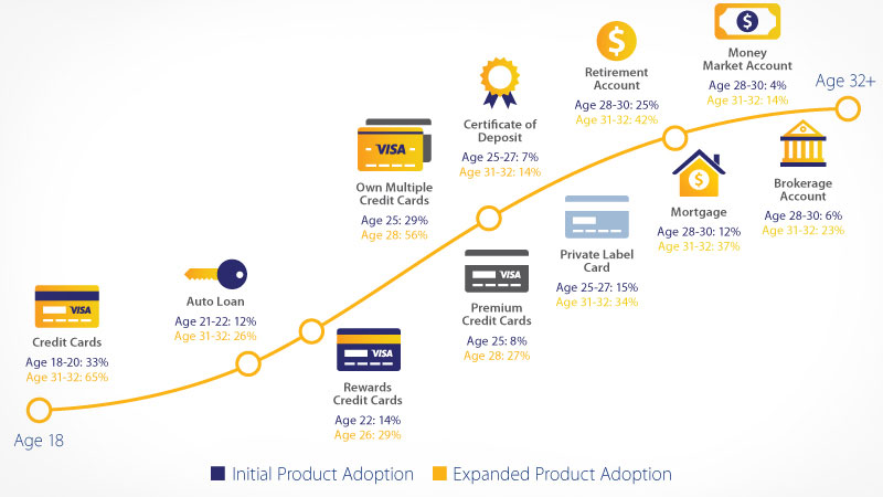 millennial-payment-product-adoption-800x450