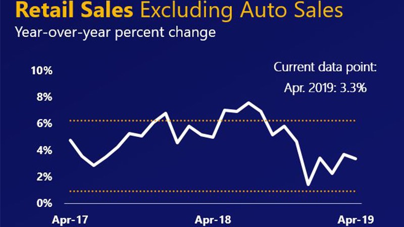 Line chart showing the April 2017-April 2019 percent change in U.S. retail sales excluding autos at 3.3%.