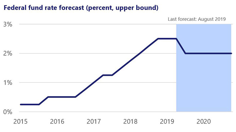Line chart showing the federal fund rate from 0.25% in June 2015 to 2.5% in June 2019 and 2% forecast in December 2020.