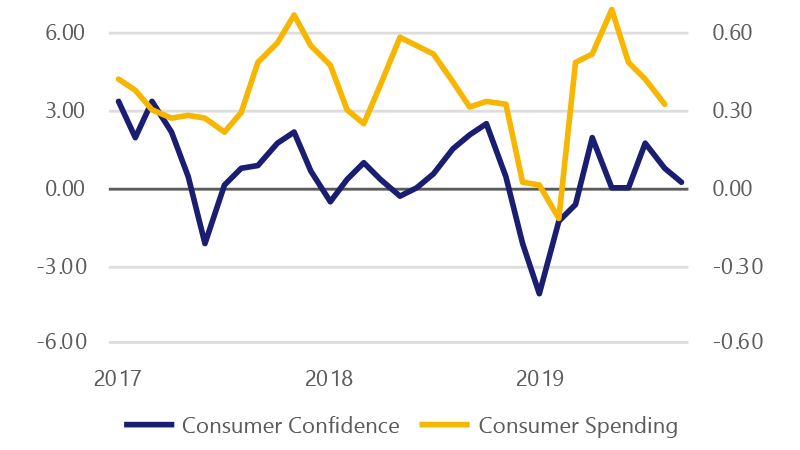 Mo-over-mo change in consumer confidence ranging from 3.34% in Jan 2017 to .2% in Sept 2019, compared with nominal personal spending from .43% to .32%.