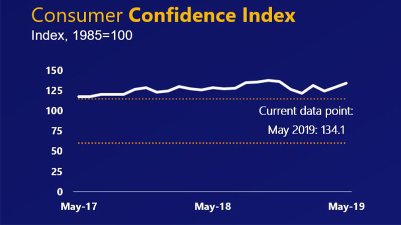 Consumer confidence index line graph showing May 2017-2019 values, with current data point at 134.1.