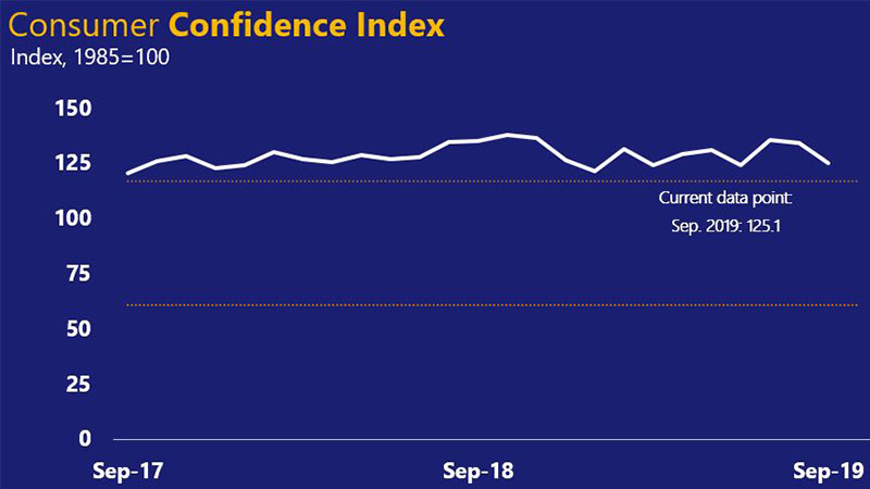 Line chart for U.S. Consumer Confidence Index, indexed to 100 in 1985 – ranges from 120.6 in September 2017 to 137.9 in October 2018 and 125.1 in September 2019.