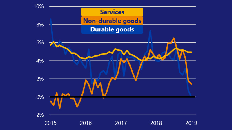 Line chart showing services, durable goods and non-durable goods spending from 2015-2018.