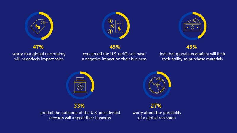Small business concerns about global and political instability, including negative impact to sales.