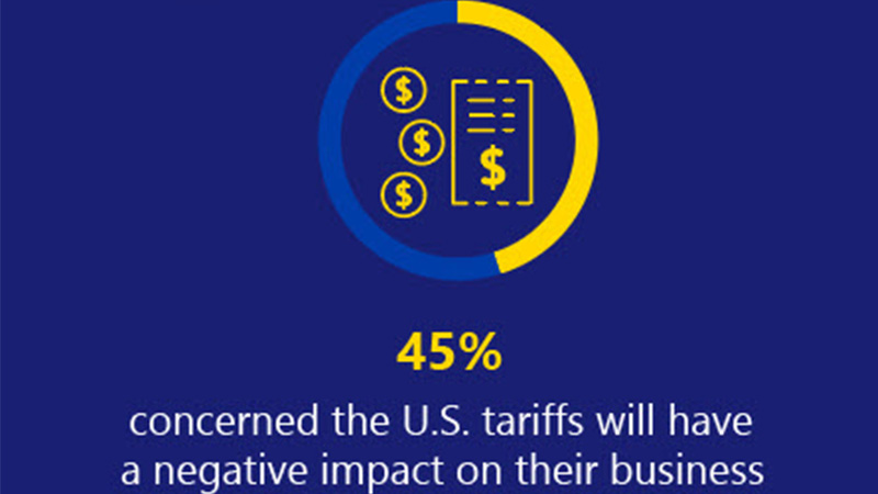 Chart of global uncertainity index which shows 45 percent concerned about the U.S. tariffs will have a negative impact on their business.