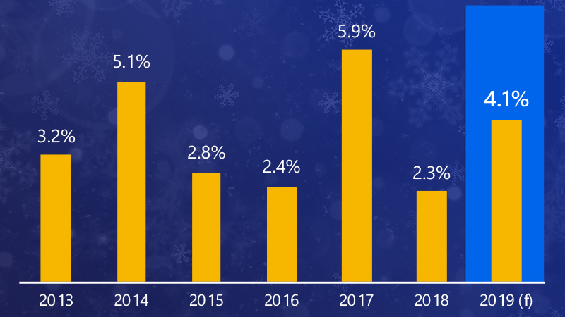 Bar chart showing year-over-year growth in holiday retail sales ranging from 3.2% in 2013 up to 5.9% in 2017 and 4.1 forecast for this year.