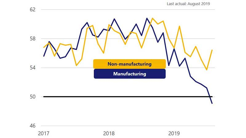 Two line charts show manufacturing range from 55.6 in Jan 2017 to 49.1 in Aug 2019 and non-manufacturing from 56.8 in Jan 2017 to 56.4 in Aug 2019.