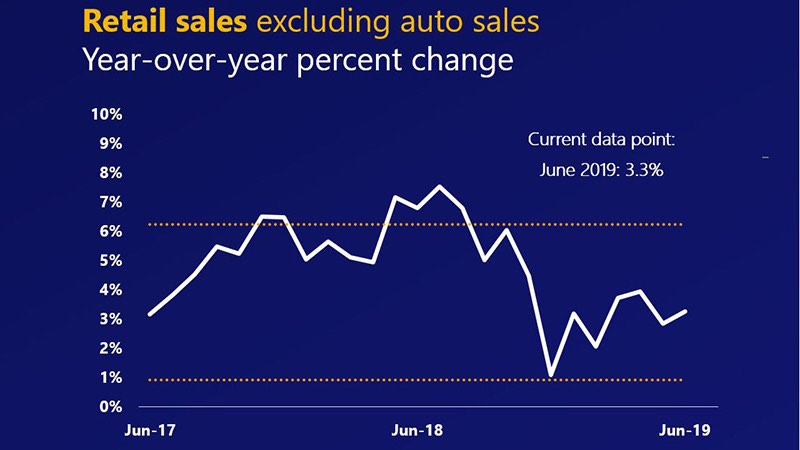 Line chart showing June 2017-2019 year-over-year percent change in U.S. retail sales excluding autos at 3.3%.