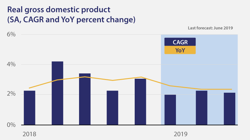 Bar chart displaying real gross domestic product as a year-over-year percent change from 2018 to 2019.